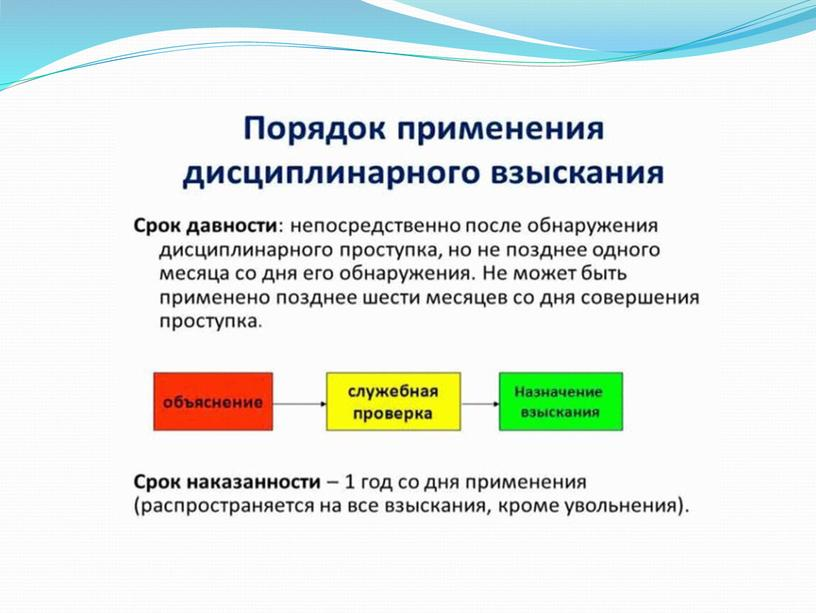 Презентация на тему Сроки наложения и действия дисциплинарного взыскания