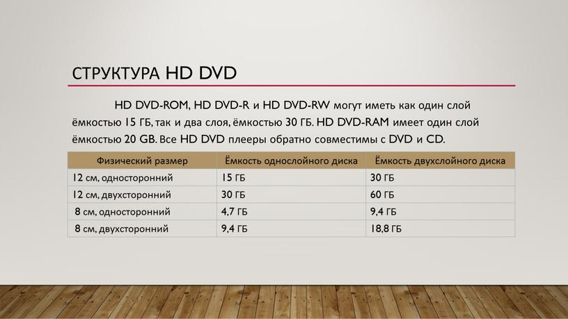 Структура HD DVD HD DVD-ROM, HD