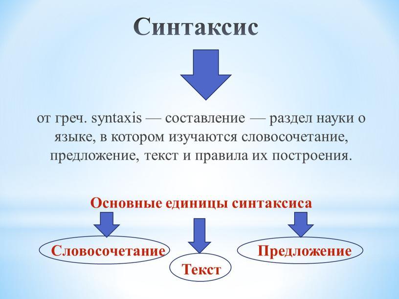 Синтаксис от греч. syntaxis — составление — раздел науки о языке, в котором изучаются словосочетание, предложение, текст и правила их построения