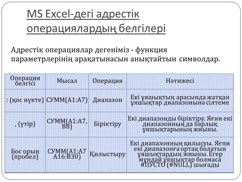 MS Excel-дегі адрестік операциялардың белгілері