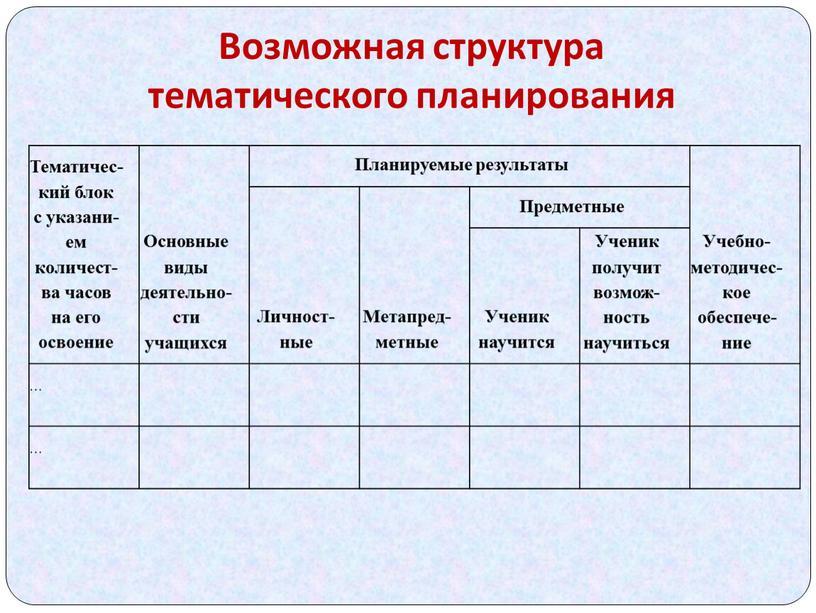 Возможная структура тематического планирования