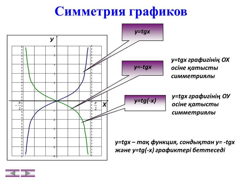 Симметрия графиков У Х y=tgx y=-tgx y=tg(-x) y=tgx – тақ функция, сондықтан у= -tgx және у=tg(-x) графиктері беттеседі у=tgх графигінің
