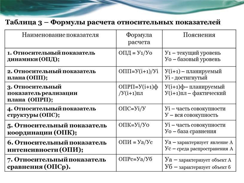 Таблица 3 – Формулы расчета относительных показателей