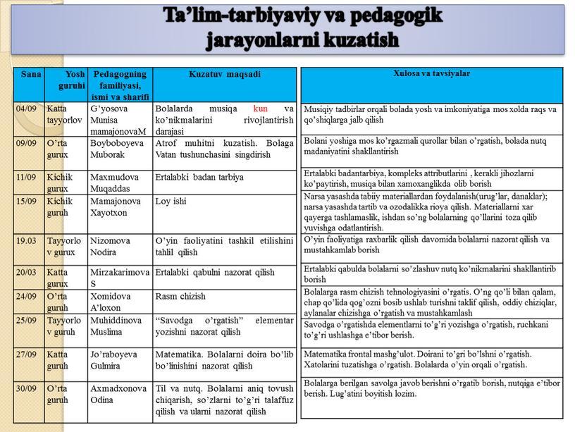 Ta'lim-tarbiyaviy va pedagogik jarayonlarni kuzatish