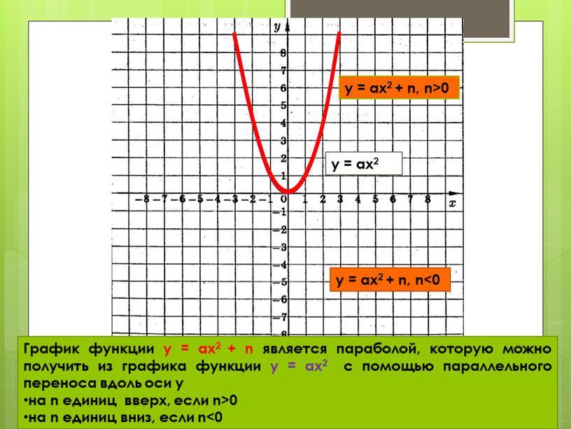 График функции y = аx2 + n является параболой, которую можно получить из графика функции y = аx2 с помощью параллельного переноса вдоль оси у…