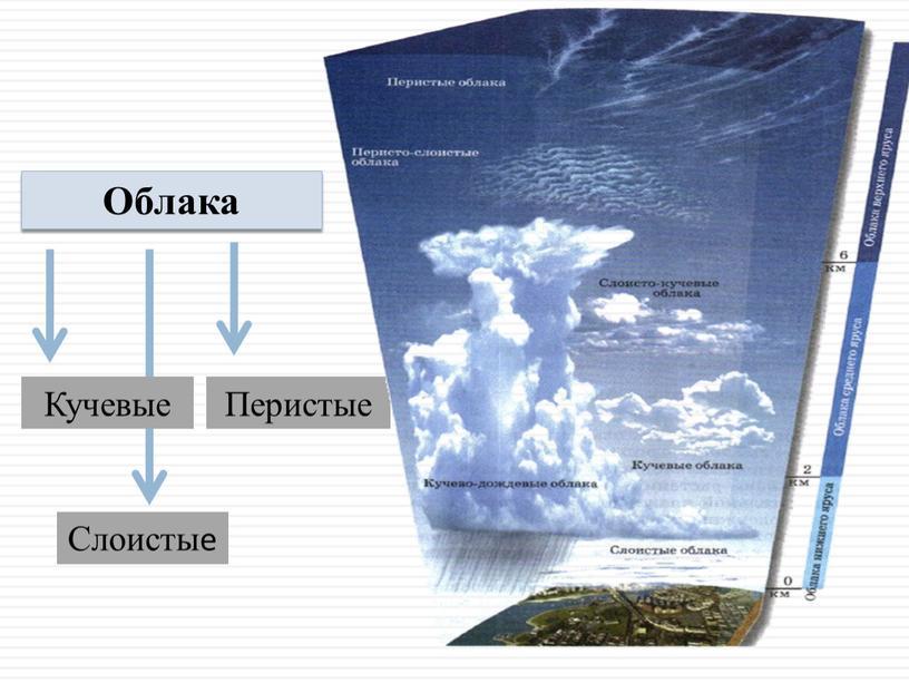Облака Кучевые Слоистые Перистые