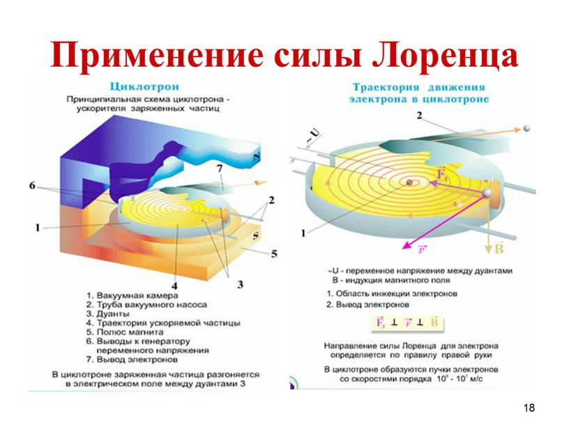 Применение силы Лоренца 18