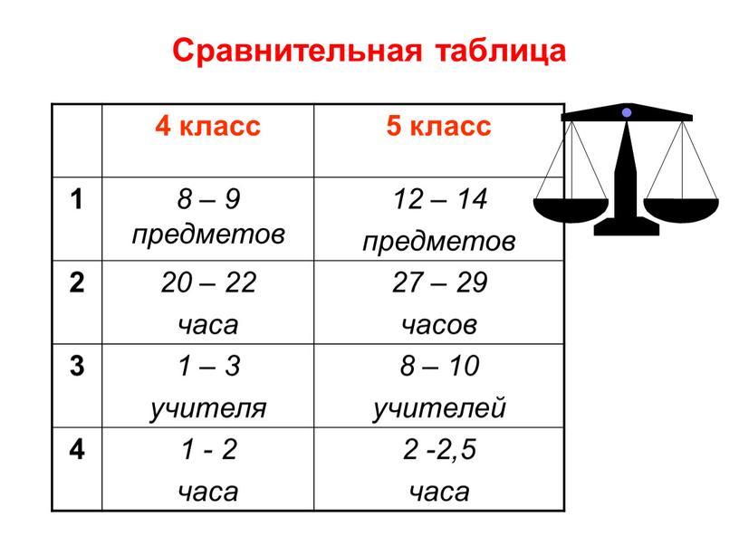 Сравнительная таблица 4 класс 5 класс 1 8 – 9 предметов 12 – 14 предметов 2 20 – 22 часа 27 – 29 часов 3…