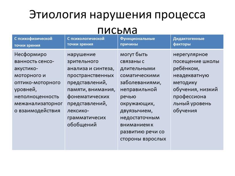 Этиология нарушения процесса письма