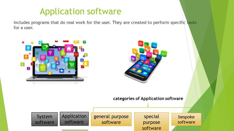 Application software Includes programs that do real work for the user