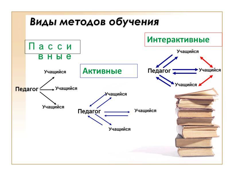 Виды методов обучения Пассивные