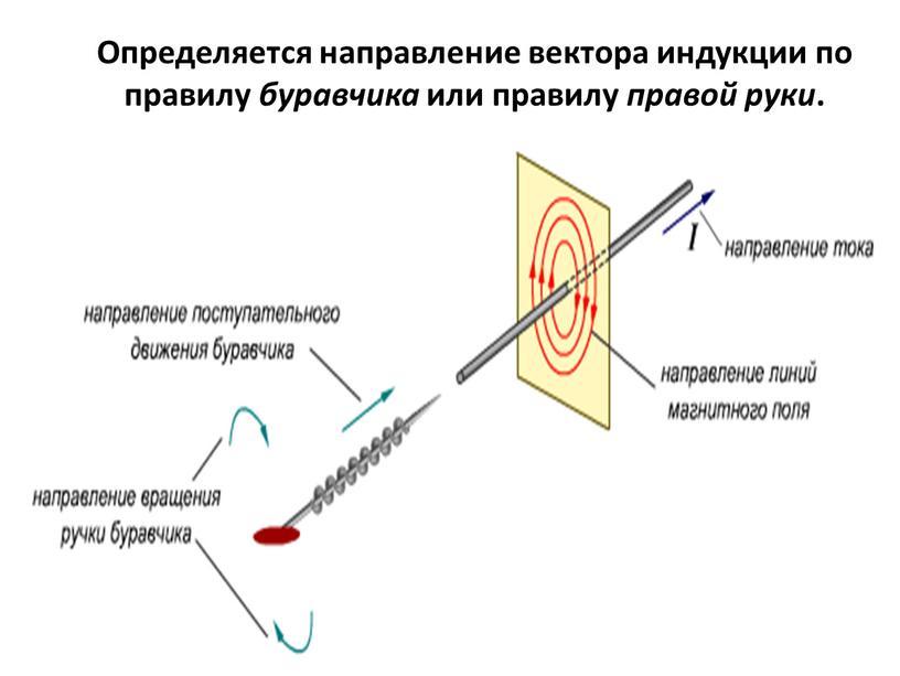 Определяется направление вектора индукции по правилу буравчика или правилу правой руки