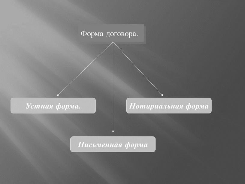 Форма договора. Устная форма. Письменная форма