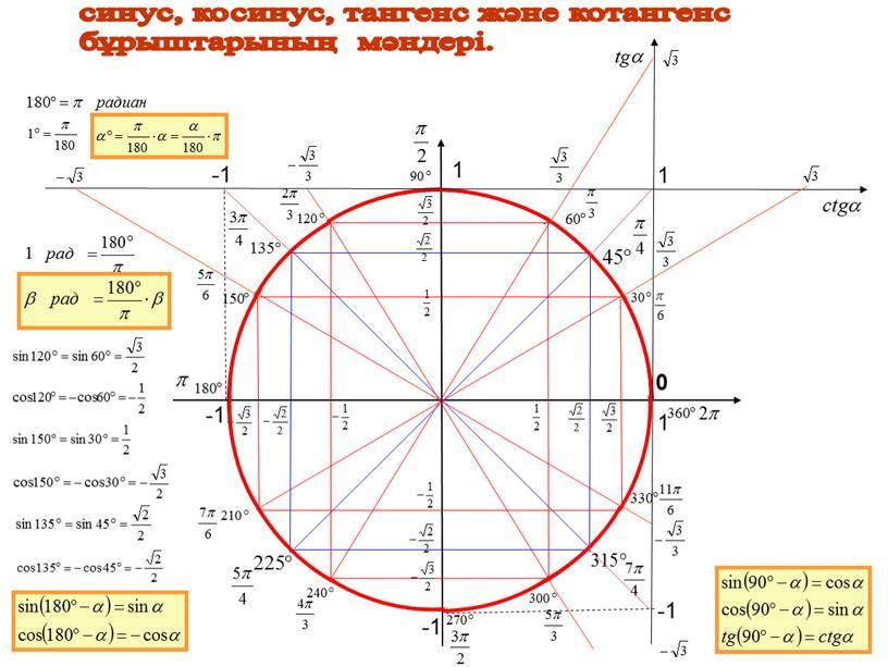 синус, косинус, тангенс және котангенс бұрыштарының мәндері. 1 1 -1 -1 0 1 -1 -1