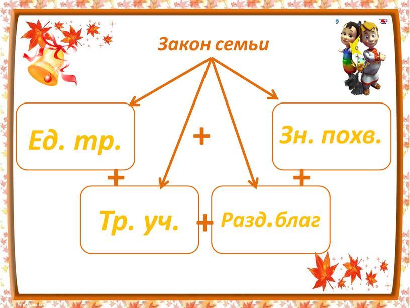 Закон семьи + + + + Ед. тр. Зн