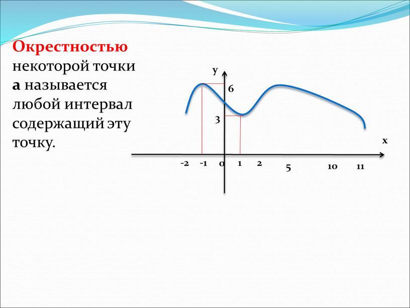 Окрестностью некоторой точки а называется любой интервал содержащий эту точку