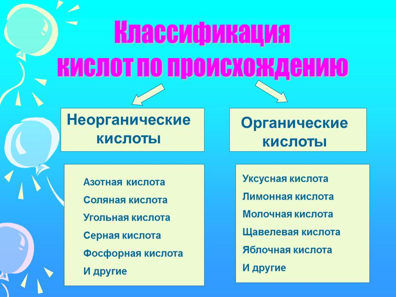Классификация кислот по происхождению