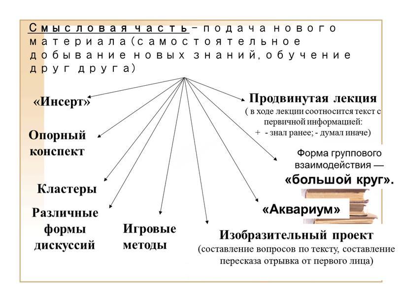Смысловая часть – подача нового материала (самостоятельное добывание новых знаний, обучение друг друга) «Инсерт»