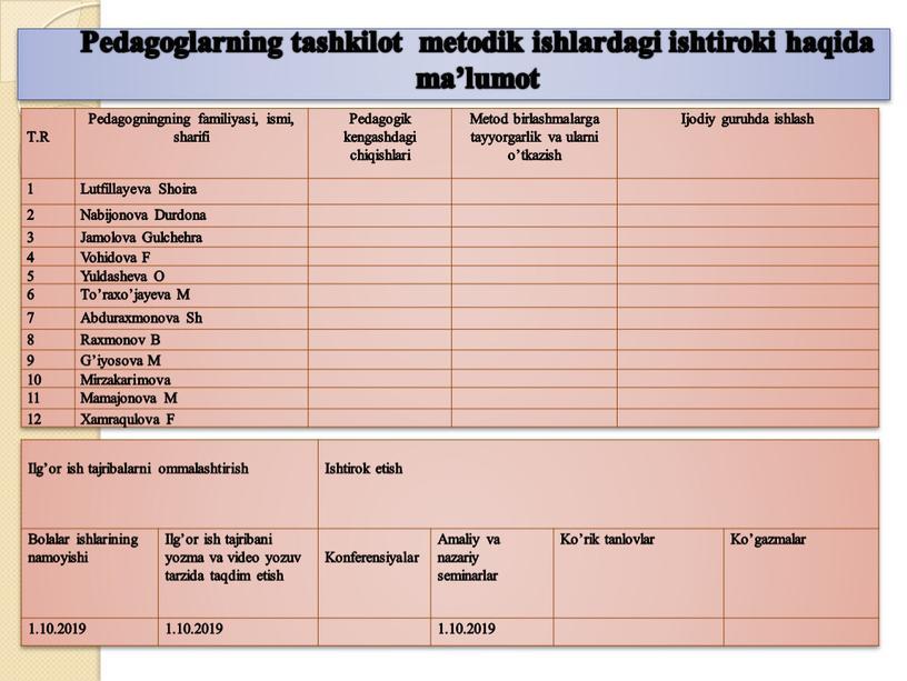 Pedagoglarning tashkilot metodik ishlardagi ishtiroki haqida ma'lumot