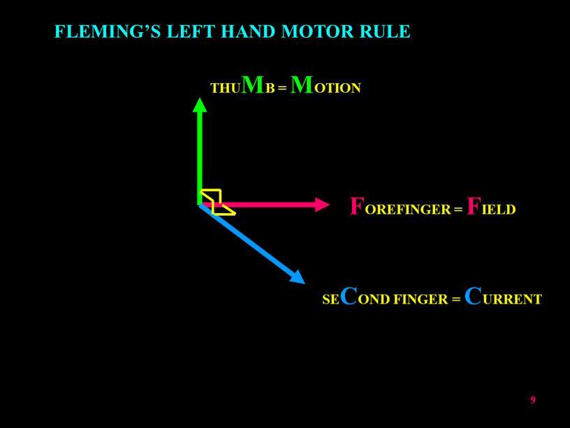 FLEMING'S LEFT HAND MOTOR RULE