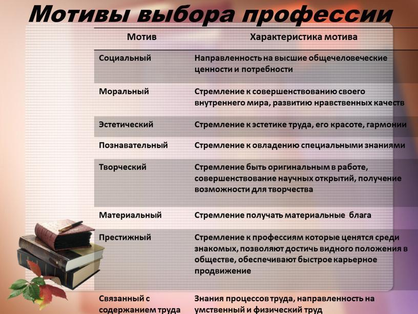 Мотивы выбора профессии Мотив Характеристика мотива