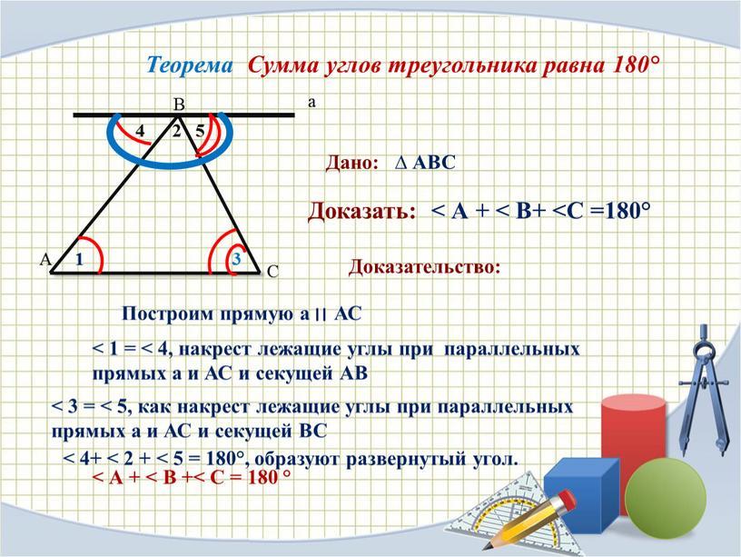 А В С а Теорема Сумма углов треугольника равна 180°