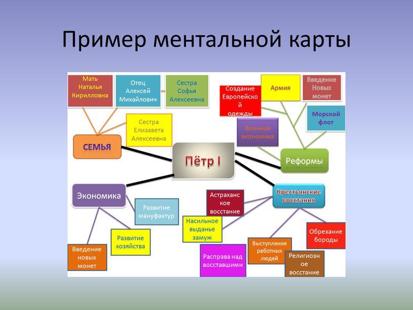 Пример ментальной карты