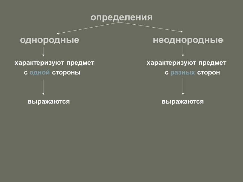 определения однородные неоднородные характеризуют предмет характеризуют предмет с одной стороны с разных сторон выражаются выражаются