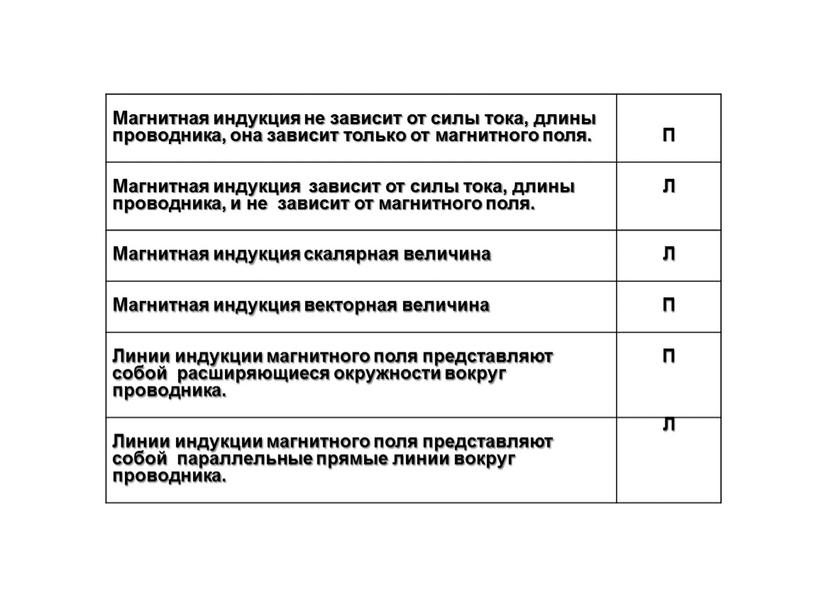 Магнитная индукция не зависит от силы тока, длины проводника, она зависит только от магнитного поля