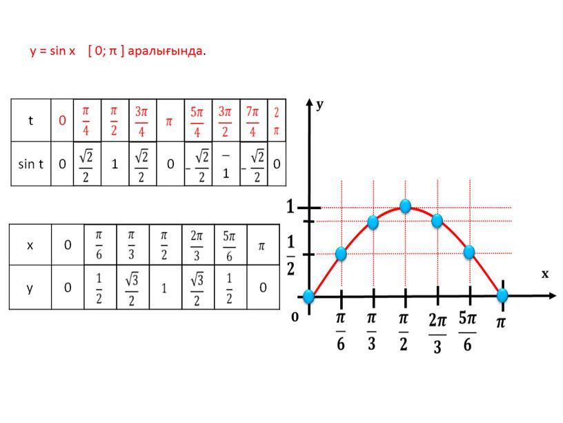 у = sin х [ 0; π ] аралығында. t 0 sin t 1 0 – 1 0 x 0 y 0