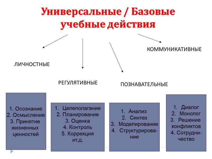 Универсальные / Базовые учебные действия