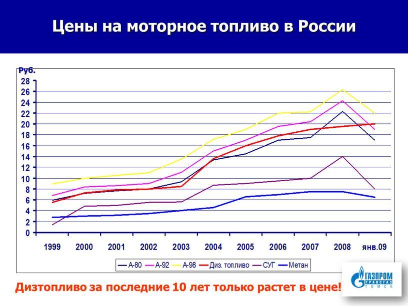 Цены на моторное топливо в России