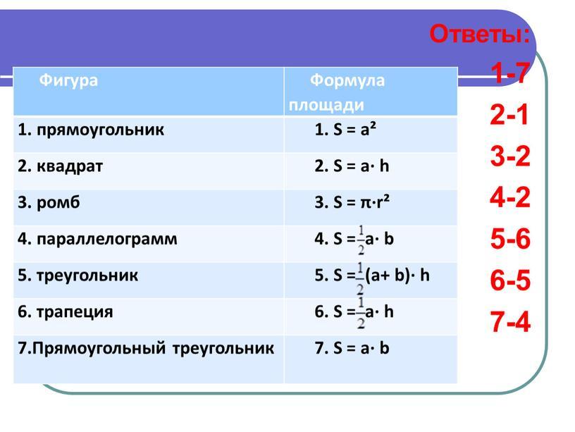 Ответы: 1-7 2-1 3-2 4-2 5-6 6-5 7-4