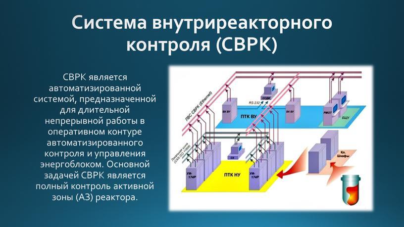 Система внутриреакторного контроля (СВРК)