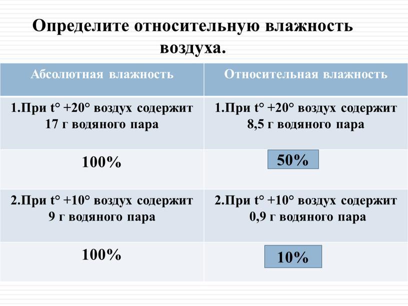 Абсолютная влажность Относительная влажность 1