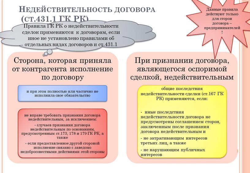 Недействительность договора (ст