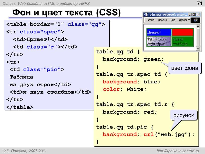 Фон и цвет текста (CSS) Привет!