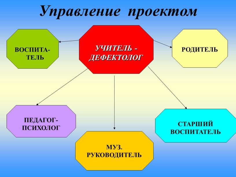УЧИТЕЛЬ - ДЕФЕКТОЛОГ МУЗ. РУКОВОДИТЕЛЬ