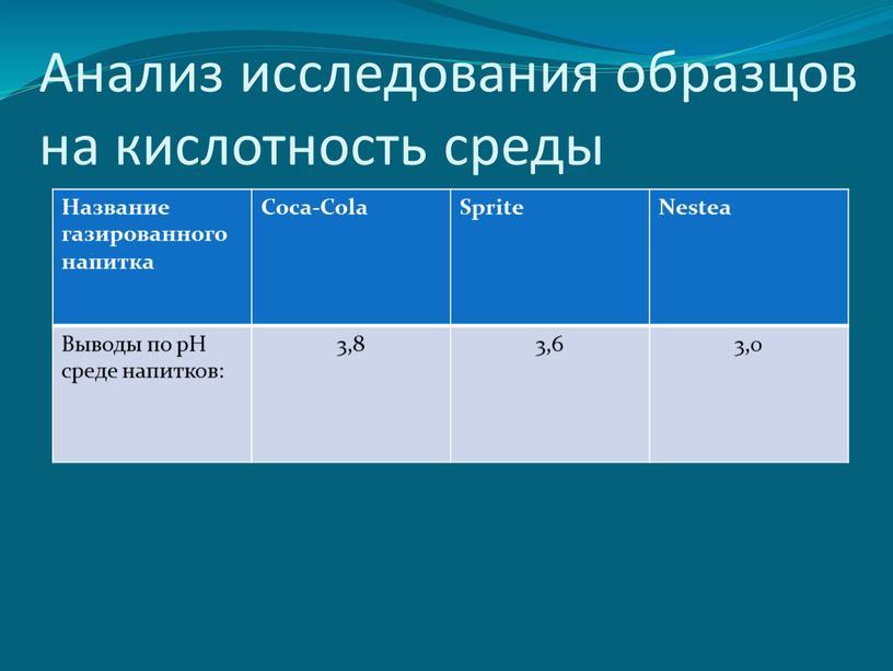 Анализ исследования образцов на кислотность среды