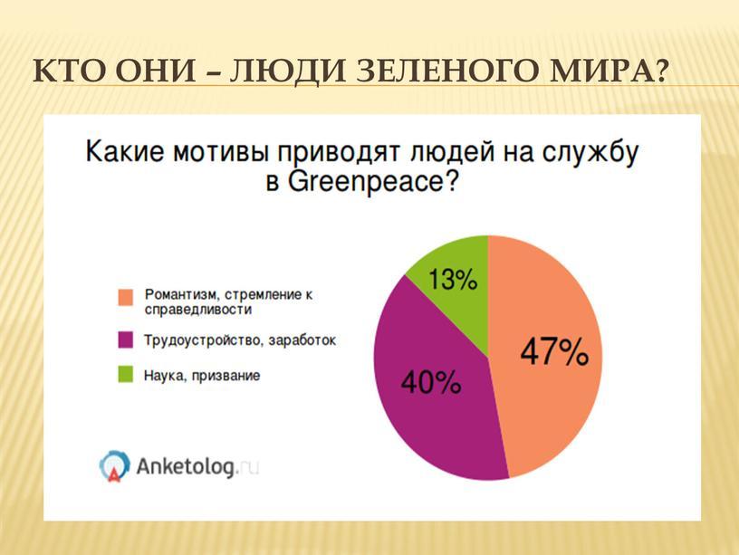 Кто они – люди зеленого мира?