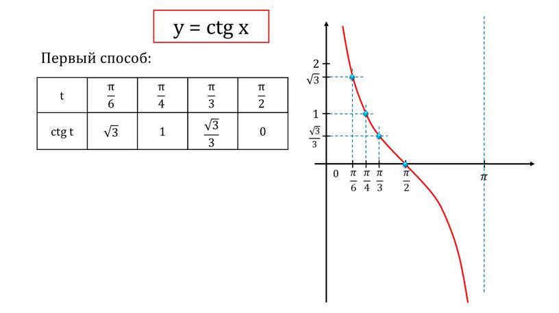 Первый способ: t ctg t 1 0 1 2 0 у = ctg x