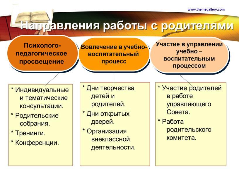 Направления работы с родителями *