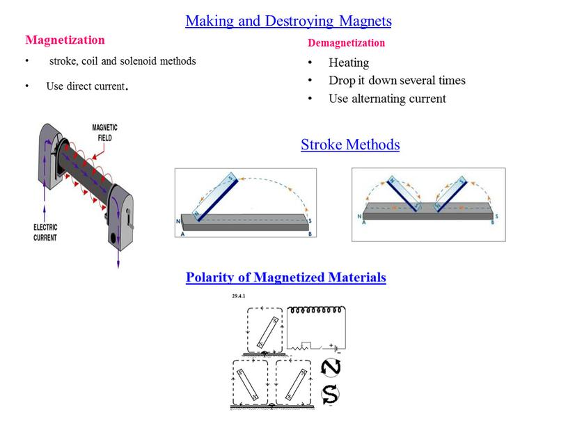 Making and Destroying Magnets Magnetization stroke, coil and solenoid methods