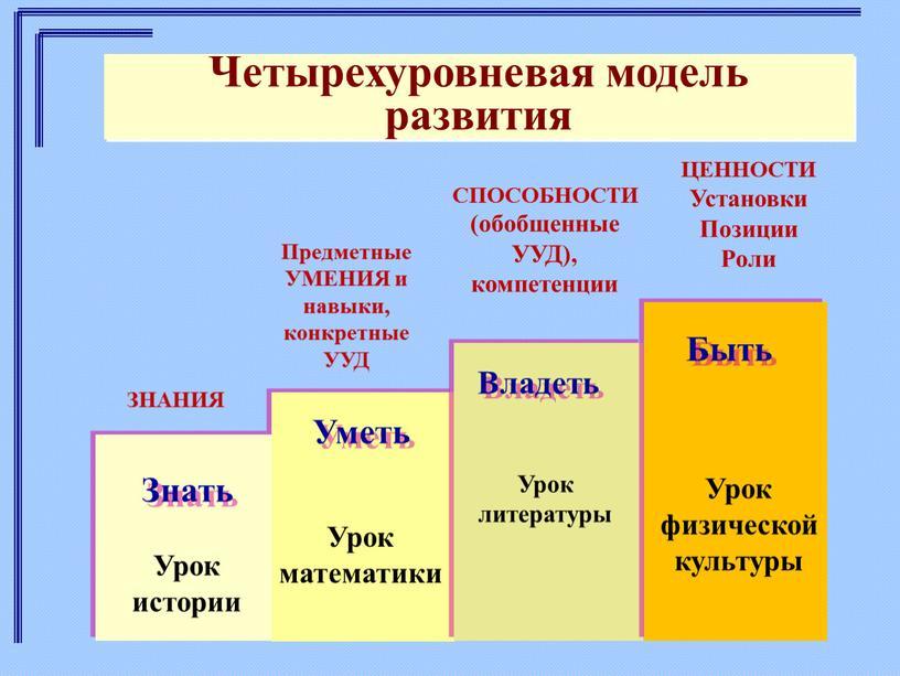 Четырехуровневая модель развития