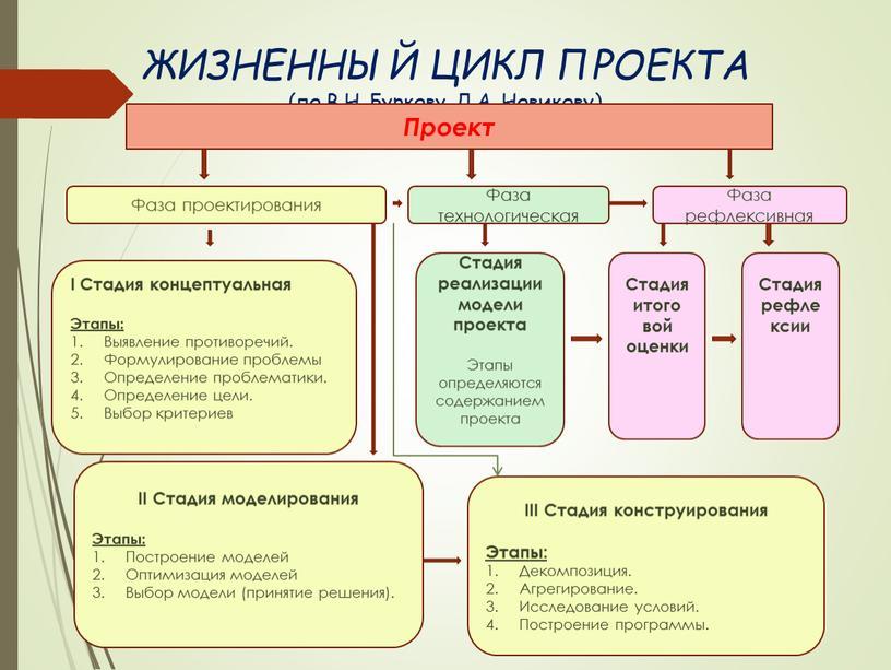 ЖИЗНЕННЫЙ ЦИКЛ ПРОЕКТА (по В.Н