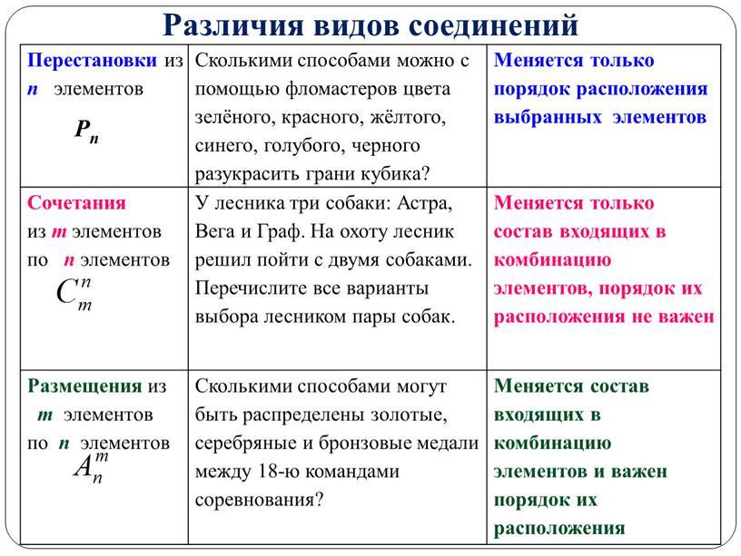 Различия видов соединений Перестановки из n элементов