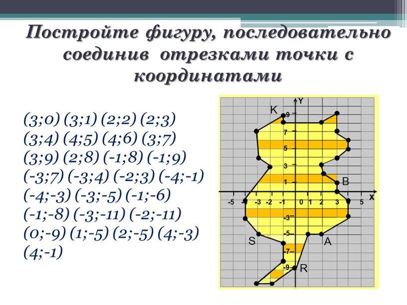 Постройте фигуру, последовательно соединив отрезками точки с координатами (3;0) (3;1) (2;2) (2;3) (3;4) (4;5) (4;6) (3;7) (3;9) (2;8) (-1;8) (-1;9) (-3;7) (-3;4) (-2;3) (-4;-1) (-4;-3)…