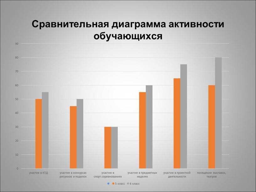 Сравнительная диаграмма активности обучающихся