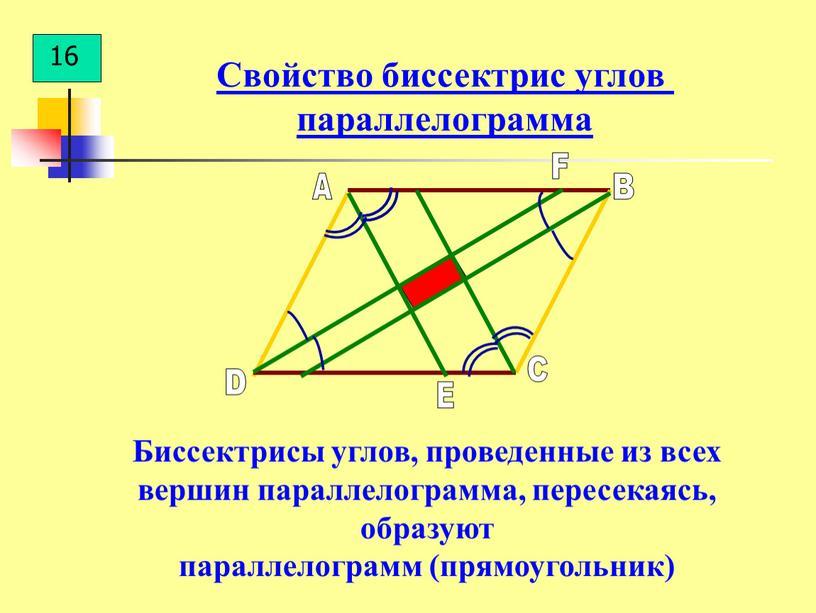 Биссектрисы углов, проведенные из всех вершин параллелограмма, пересекаясь, образуют параллелограмм (прямоугольник)