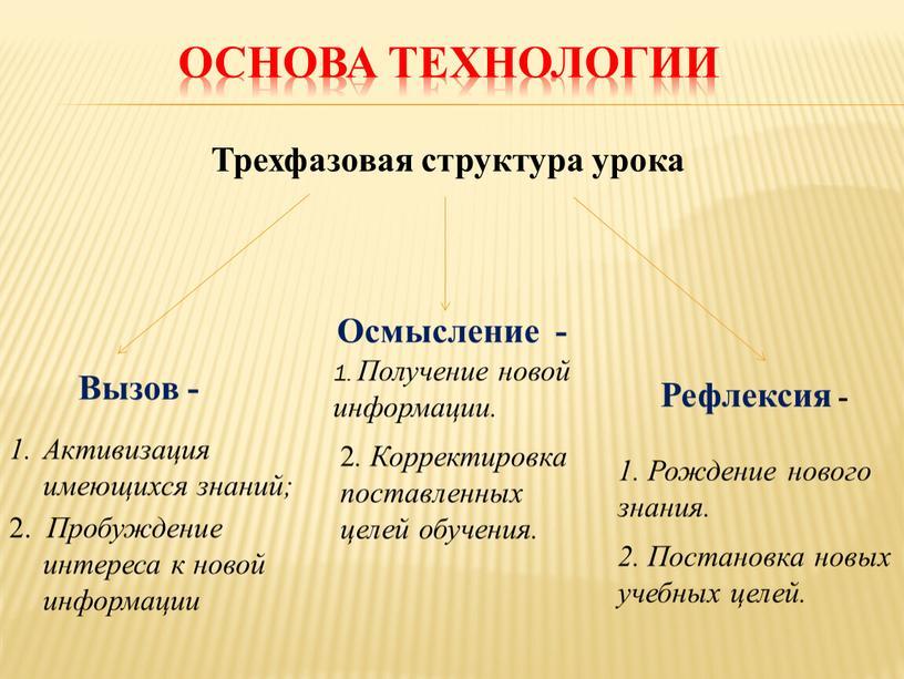 Основа технологии Трехфазовая структура урока